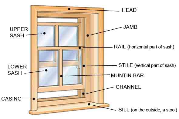 window stile diagram